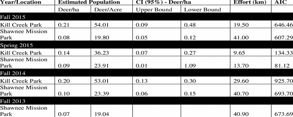Deer-survey-results-Spotlight-distance